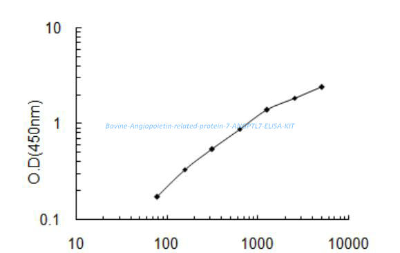 Bovine Angiopoietin- related protein 7, ANGPTL7 ELISA KIT