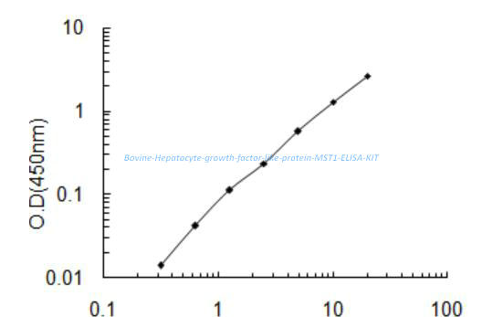 Bovine Hepatocyte growth factor- like protein, MST1 ELISA KIT
