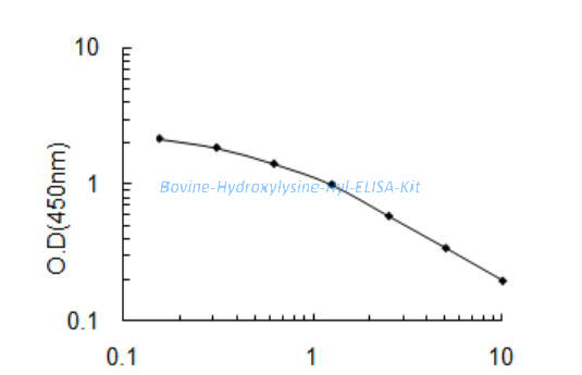 Bovine Hydroxylysine, Hyl ELISA Kit