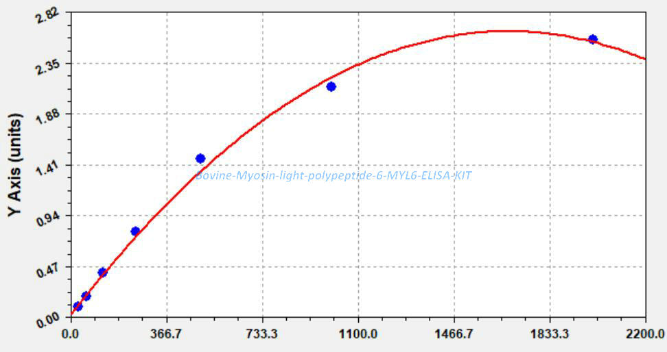 Bovine Myosin light polypeptide 6, MYL6 ELISA KIT