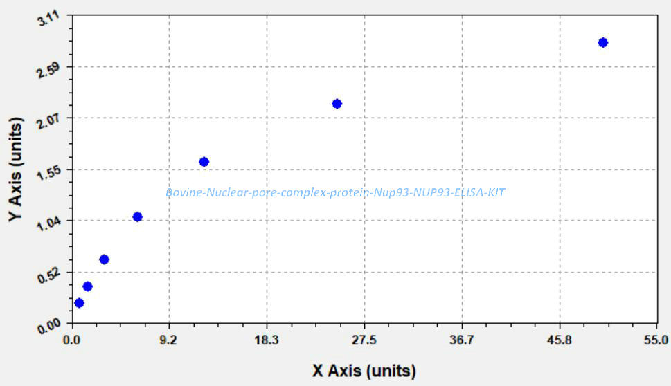 Bovine Nuclear pore complex protein Nup93, NUP93 ELISA KIT