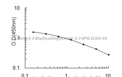 Canine 2,3-Bisphosphoglycerate,2,3-BPG ELISA Kit