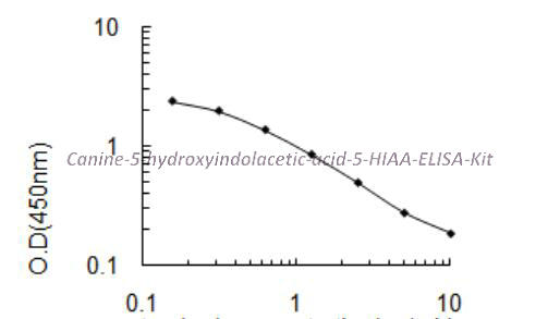Canine 5- hydroxyindolacetic acid, 5- HIAA ELISA Kit