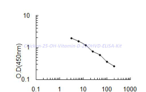 Chicken 25-OH Vitamin D,25OHVD ELISA Kit