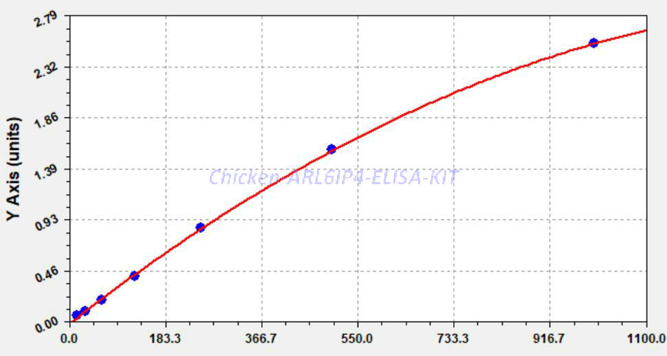 Chicken ARL6IP4 ELISA KIT