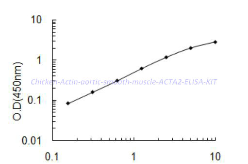 Chicken Actin,aortic smooth muscle,ACTA2 ELISA KIT