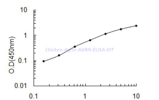 Chicken Agrin,AGRN ELISA KIT