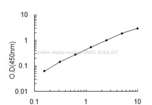 Chicken Alpha-enolase,ENO1 ELISA KIT