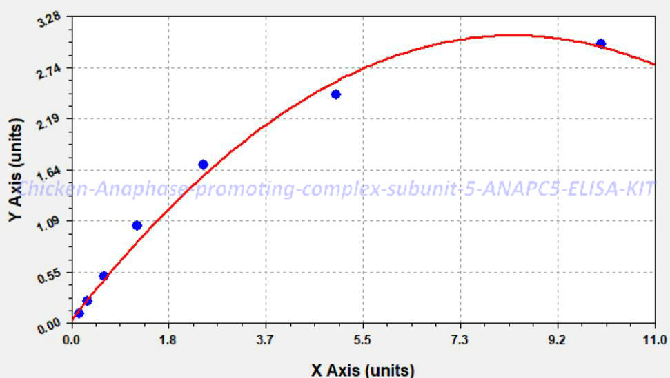 Chicken Anaphase- promoting complex subunit 5, ANAPC5 ELISA KIT