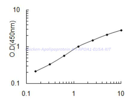 Chicken Apolipoprotein A-I,APOA1 ELISA KIT