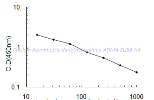 Chicken Asymmetric dimethylarginine,ADMA ELISA Kit