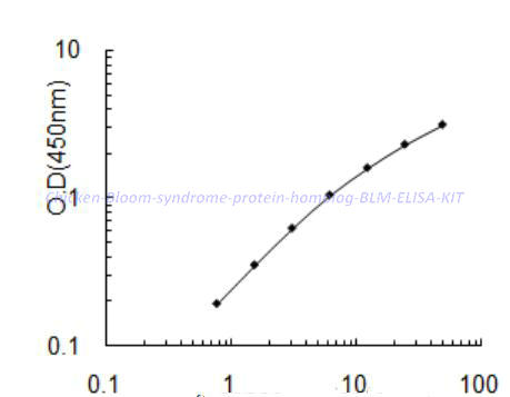 Chicken Bloom syndrome protein homolog, BLM ELISA KIT