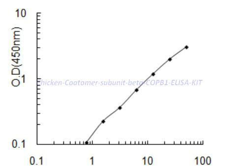 Chicken Coatomer subunit beta, COPB1 ELISA KIT