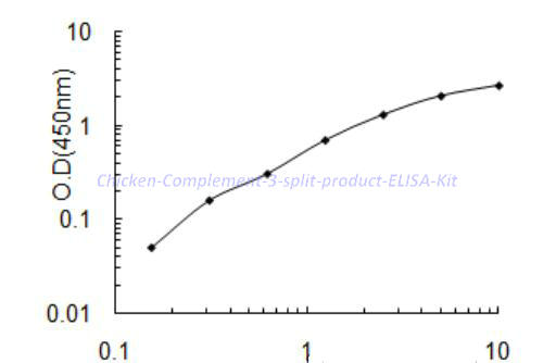 Chicken Complement 3 split product ELISA Kit