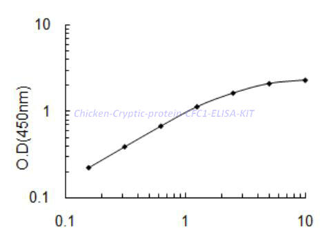 Chicken Cryptic protein,CFC1 ELISA KIT