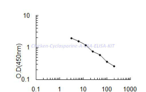 Chicken Cyclosporine A,CSA ELISA KIT
