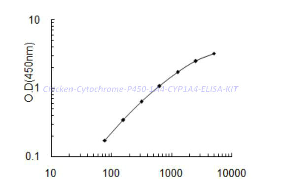 Chicken Cytochrome P450 1A4, CYP1A4 ELISA KIT