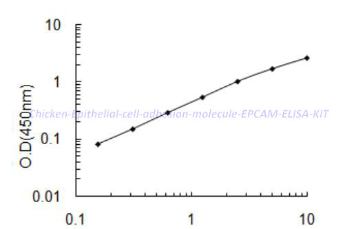Chicken Epithelial cell adhesion molecule,EPCAM ELISA KIT