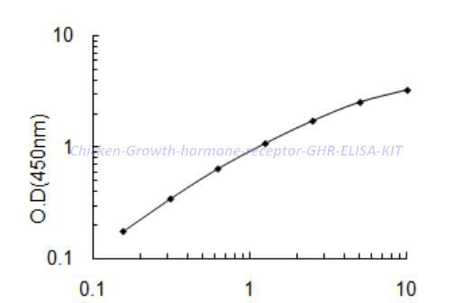 Chicken Growth hormone receptor,GHR ELISA KIT