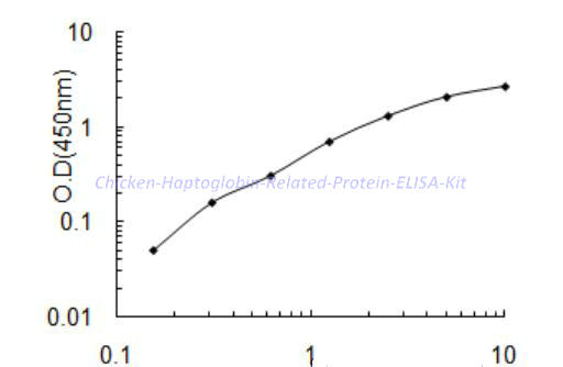 Chicken Haptoglobin Related Protein ELISA Kit