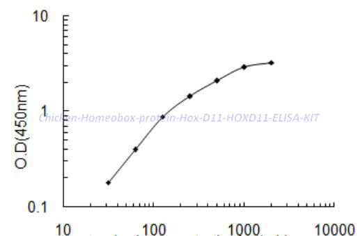 Chicken Homeobox protein Hox- D11, HOXD11 ELISA KIT