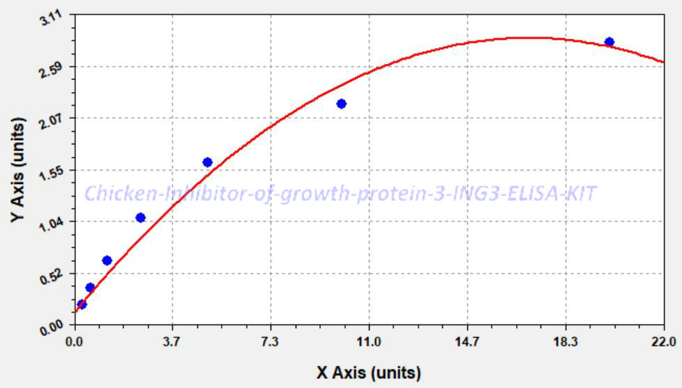 Chicken Inhibitor of growth protein 3, ING3 ELISA KIT