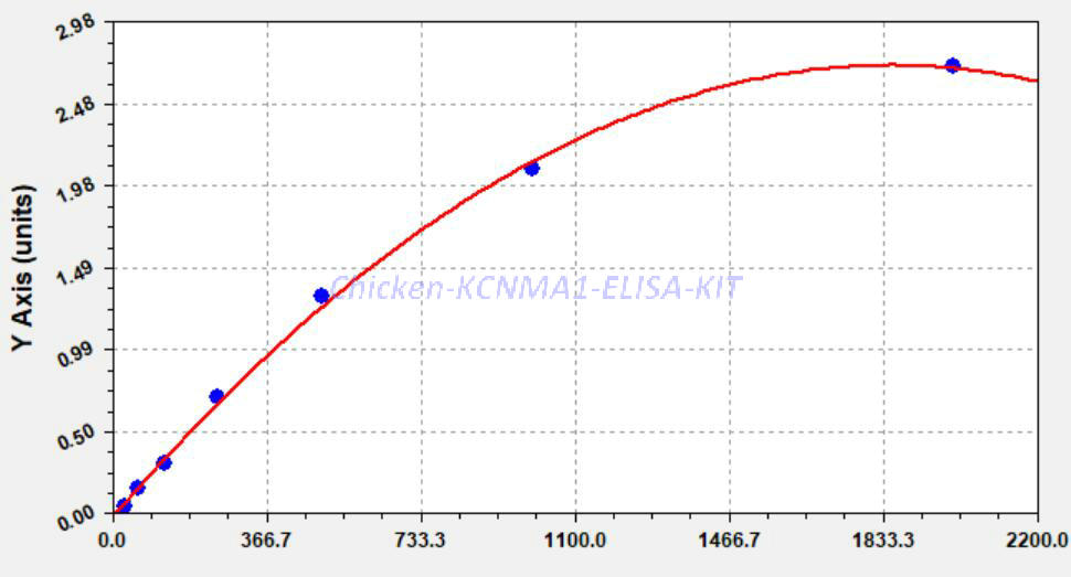 Chicken KCNMA1 ELISA KIT
