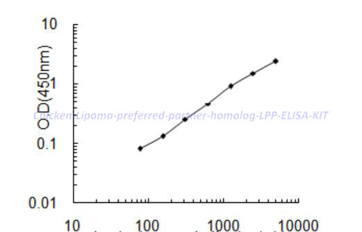 Chicken Lipoma- preferred partner homolog, LPP ELISA KIT