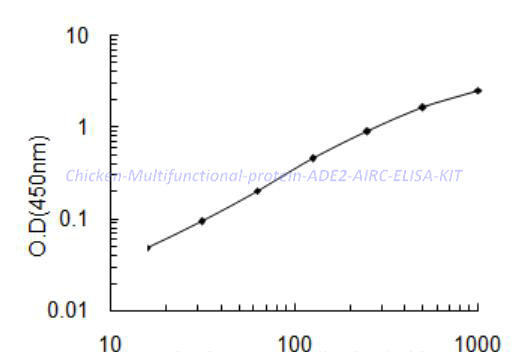 Chicken Multifunctional protein ADE2, AIRC ELISA KIT