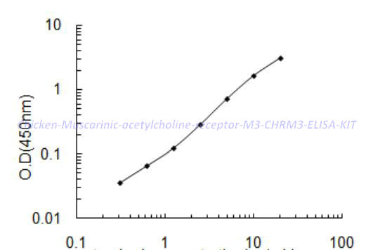Chicken Muscarinic acetylcholine receptor M3,CHRM3 ELISA KIT