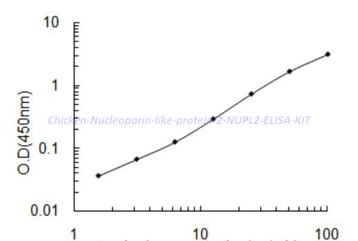 Chicken Nucleoporin- like protein 2, NUPL2 ELISA KIT