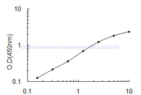 Chicken Ornithine decarboxylase,ODC1 ELISA KIT