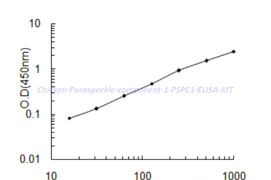 Chicken Paraspeckle component 1, PSPC1 ELISA KIT
