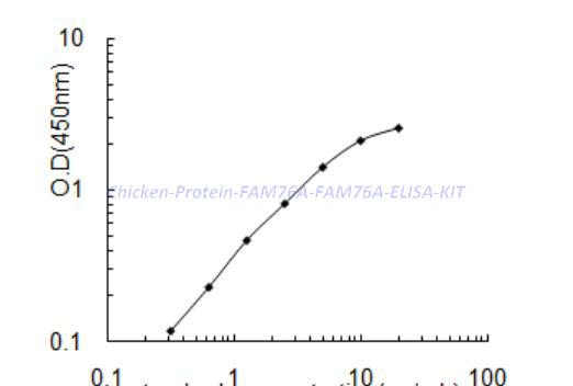 Chicken Protein FAM76A, FAM76A ELISA KIT
