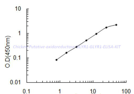 Chicken Putative oxidoreductase GLYR1, GLYR1 ELISA KIT