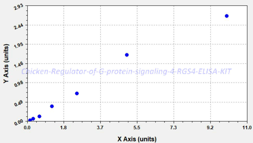Chicken Regulator of G- protein signaling 4, RGS4 ELISA KIT