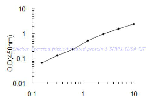 Chicken Secreted frizzled-related protein 1,SFRP1 ELISA KIT