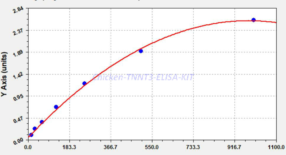 Chicken TNNT3 ELISA KIT