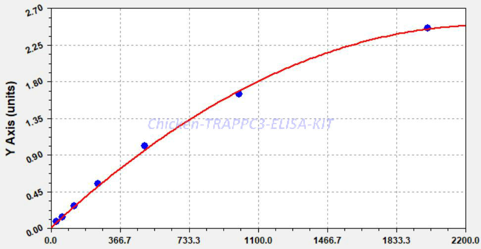 Chicken TRAPPC3 ELISA KIT