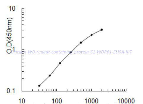 Chicken WD repeat- containing protein 61, WDR61 ELISA KIT