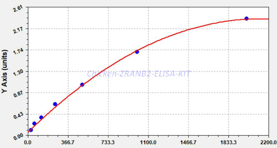 Chicken ZRANB2 ELISA KIT