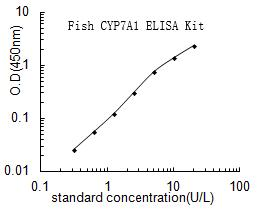 Fish CYP7A1 ELISA Kit
