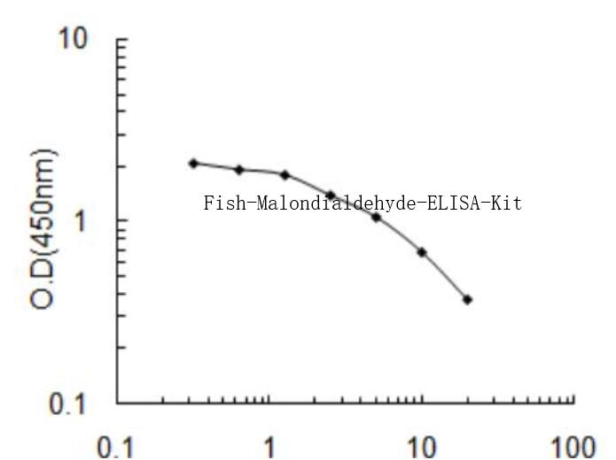 Fish Malondialdehyde ELISA Kit