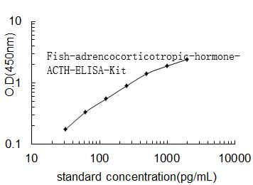 Fish adrencocorticotropic hormone, ACTH ELISA Kit