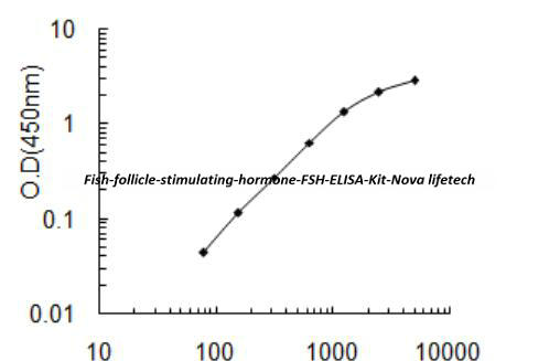 Fish follicle- stimulating hormone, FSH ELISA Kit