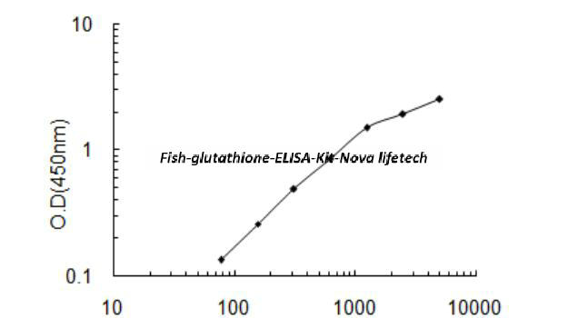 Fish glutathione ELISA Kit