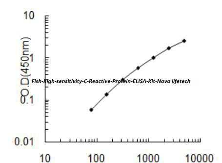 Fish high sensitivity C- Reactive Protein ELISA Kit
