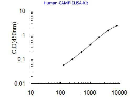 Human Cathelicidin antimicrobial peptide, CAMP ELISA KIT