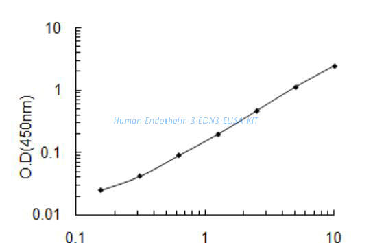 Human Endothelin- 3, EDN3 ELISA KIT
