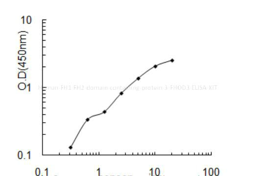 Human FH1/FH2 domain- containing protein 3, FHOD3 ELISA KIT